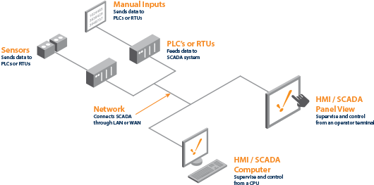 Scada Network Diagram Best An Exle Of Scada System In A